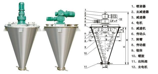 双螺旋锥形混合机的工作原理是什么?